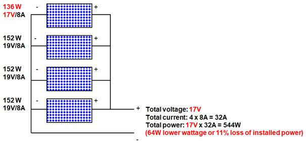 parallel connection of solar panels of different voltage ratings and the  same current rating